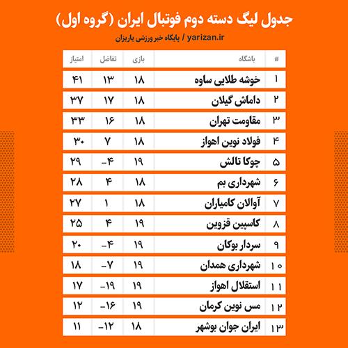 جدول لیگ دسته دوم فوتبال گروه اول الف سردار بوکان اوالان کامیاران