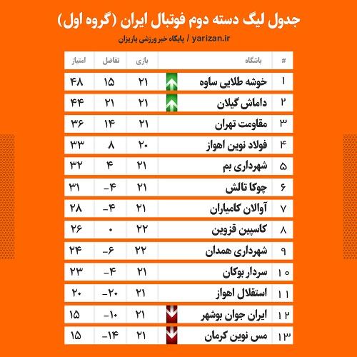 کمیته مسابقات سازمان لیگ برنامه سه هفته پایانی مسابقات لیگ دسته دوم را اعلام کرد تا هواداران سردار بوکان در اندیشه برگزاری جشن حفظ سهمیه در استادیوم خانگی خود باشند.