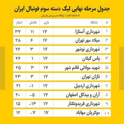 جدول لیگ دسته سوم فوتبال ایران