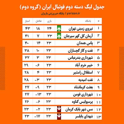 جدول گروه ب لیگ دسته دوم در پایان هفته بیست و پنجم