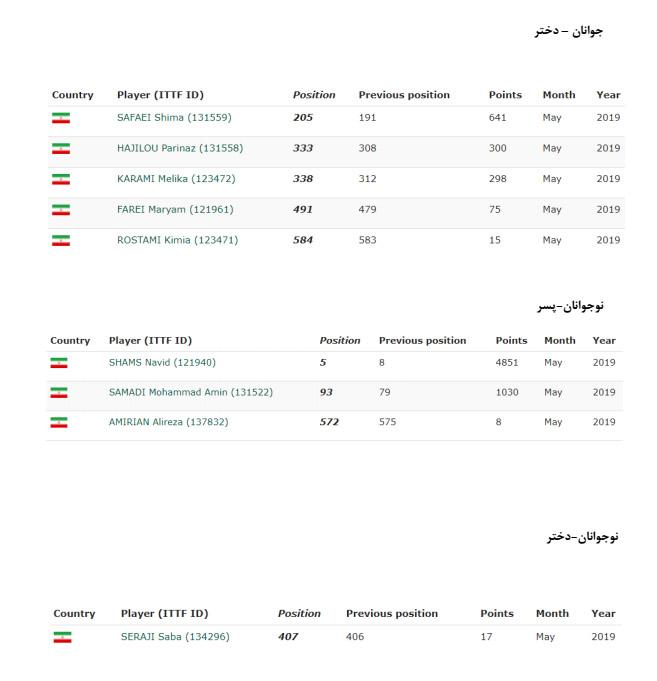 در جدیدترین رنکینگ فدراسیون جهانی در ماه می میلادی ندا شهسواری در تنیس روی میز ایران جایگاه نخست را به خود اختصاص داده است.