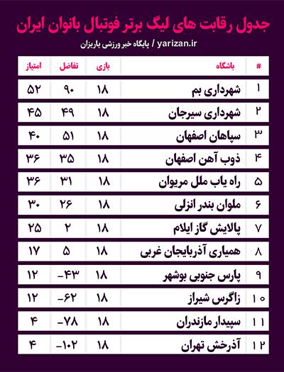 هفته هجدهم لیگ برتر فوتبال بانوان ایران با برگزاری پنج دیدار در استان های مختلف کشور پایان یافت.