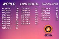 7 کشتی گیر کشورمان با توجه به مدال جهانی سال 2018 میلادی و امتیازهای کسب کرده در رقابت های جهانی، آسیایی و مسابقات رنکینگ دارد این شانس را دارند تا در رقابت های جهانی قزاقستان جزء چهار کشتی گیر برتر وزن خود قرار گیرند.