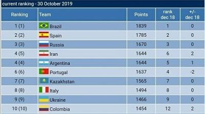 با اعلام فدراسیون فوتبال ایران، وبسایت Futsal World Ranking ردهبندی جدید تیمهای ملی فوتسال جهان را اعلام کرد و تیم ملی فوتسال ایران با 1644 امتیاز به رده چهارم جهان صعود کرد و در صدر ردهبندی تیمهای آسیایی باقی ماند.