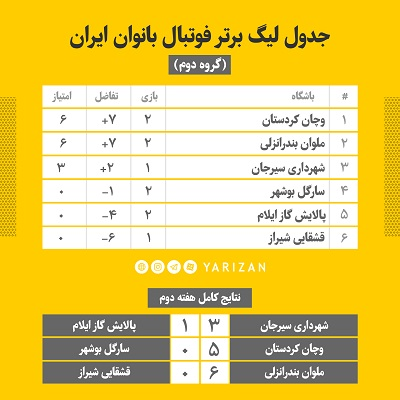 جدول هفته دوم لیگ برتر فوتبال بانوان گروه اول تیم