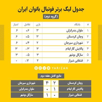 جدول هفته سوم لیگ برتر فوتبال بانوان گروه یک