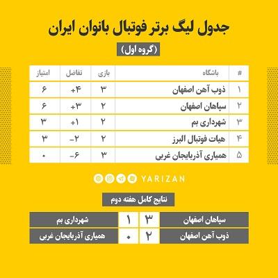 هفته سوم لیگ برتر فوتبال بانوان ایران با شکست تیم های وچان کردستان، شهرداری بم و پیروزی دو نماینده اصفهان به اتمام رسید.