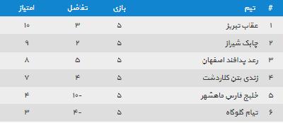 برنامه کامل دور برگشت لیگ دسته دوم فوتسال ایران اعلام شد. به گزارش یاریزان و به نقل از فوتسال۲٠۲٠، دور برگشت مرحله دوم لیگ دسته دوم کشور از روز شنبه ۱۳ دی ماه در دو گروه برگزار خواهد شد.