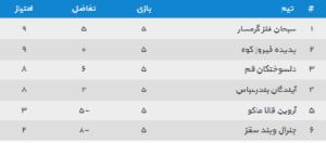 جدول گروه اول مسابقات مرحله دوم لیگ دسته دوم فوتسال ایران به میزبانی شیراز